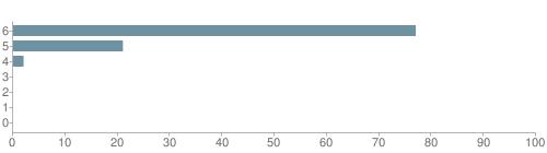 Chart?cht=bhs&chs=500x140&chbh=10&chco=6f92a3&chxt=x,y&chd=t:77,21,2,0,0,0,0&chm=t+77%,333333,0,0,10 t+21%,333333,0,1,10 t+2%,333333,0,2,10 t+0%,333333,0,3,10 t+0%,333333,0,4,10 t+0%,333333,0,5,10 t+0%,333333,0,6,10&chxl=1: other indian hawaiian asian hispanic black white